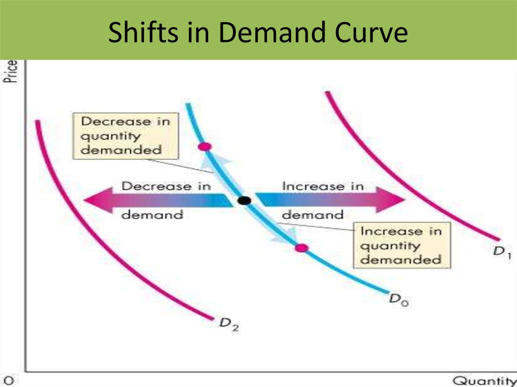 Shifts in Demand Curve