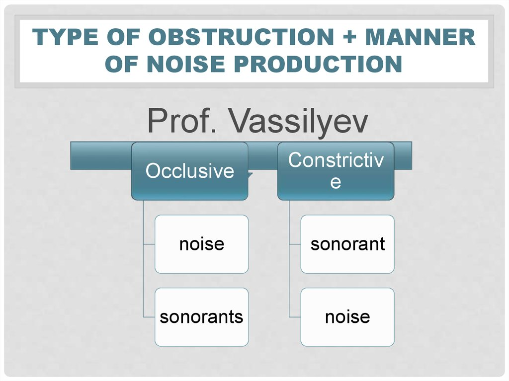 Type of obstruction + manner of noise production