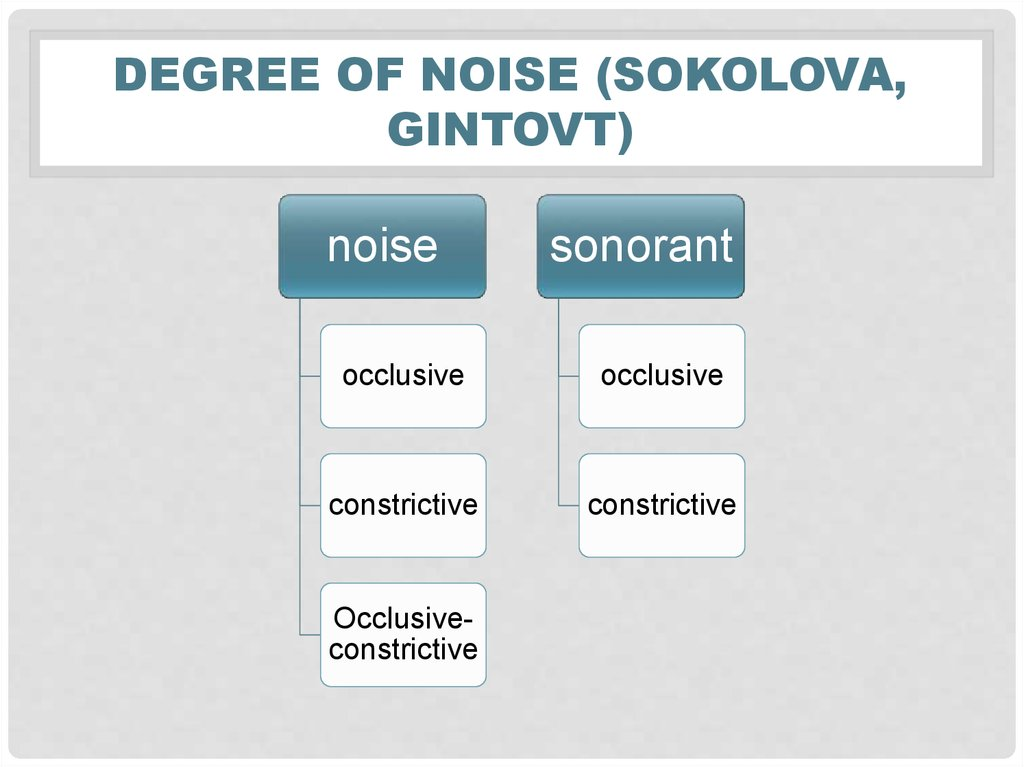 Degree of noise (sokolova, Gintovt)