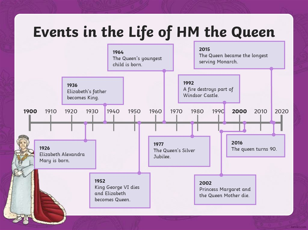 Events in the Life of HM the Queen