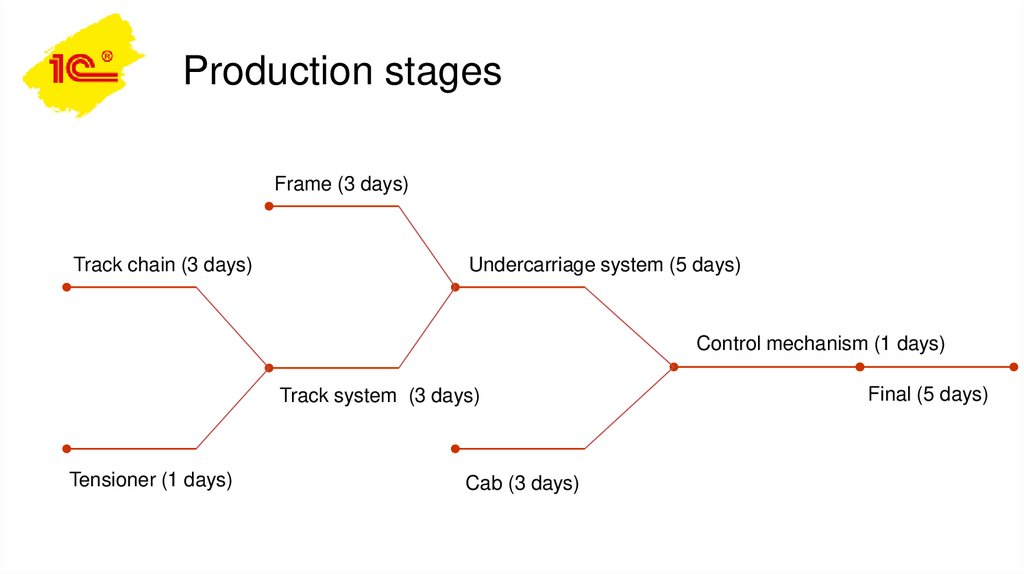 Production stages