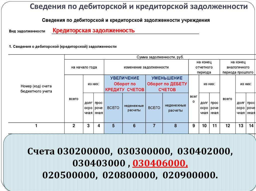 Регистр учёта операций по движению дебиторской задолженности работа на дому бухгалтером брянск