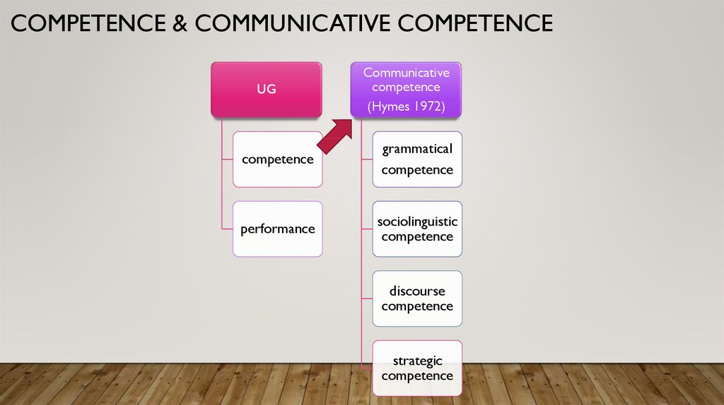 Competence & communicative competence