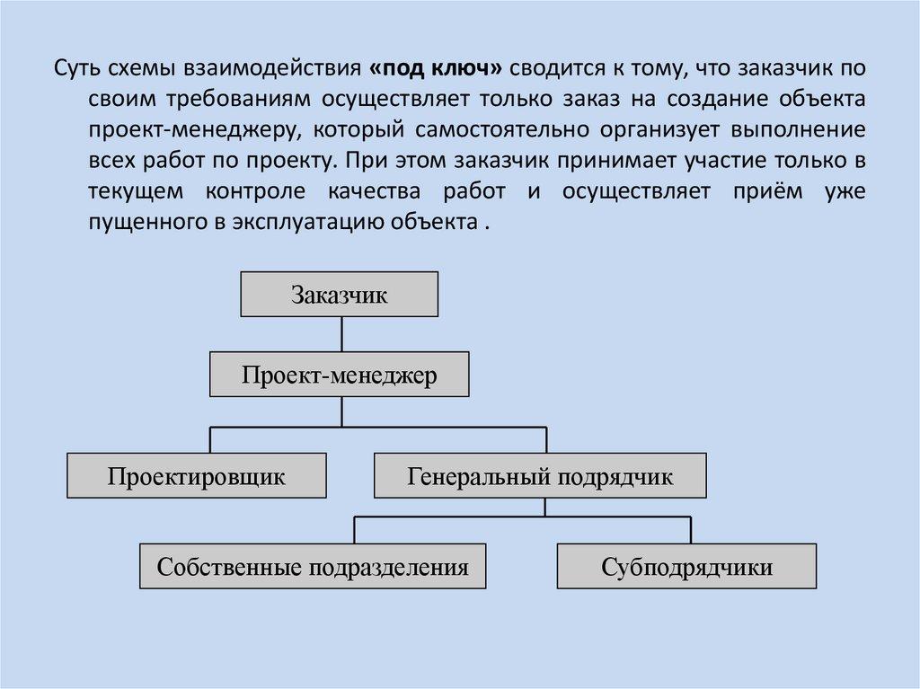 организационная девушка модель последовательности выполнения работ