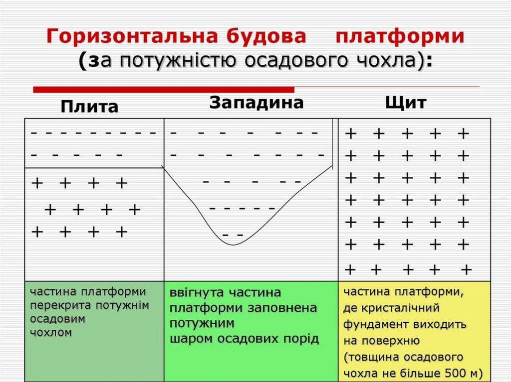 Тектонічна будова України - online presentation
