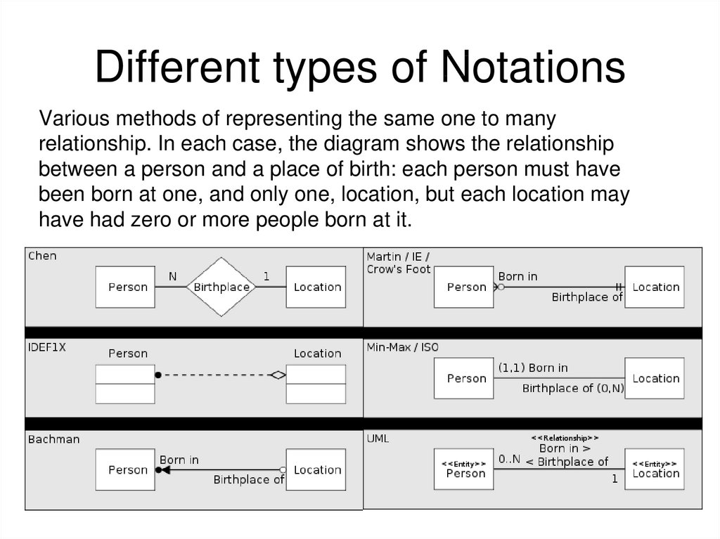 Different types of Notations