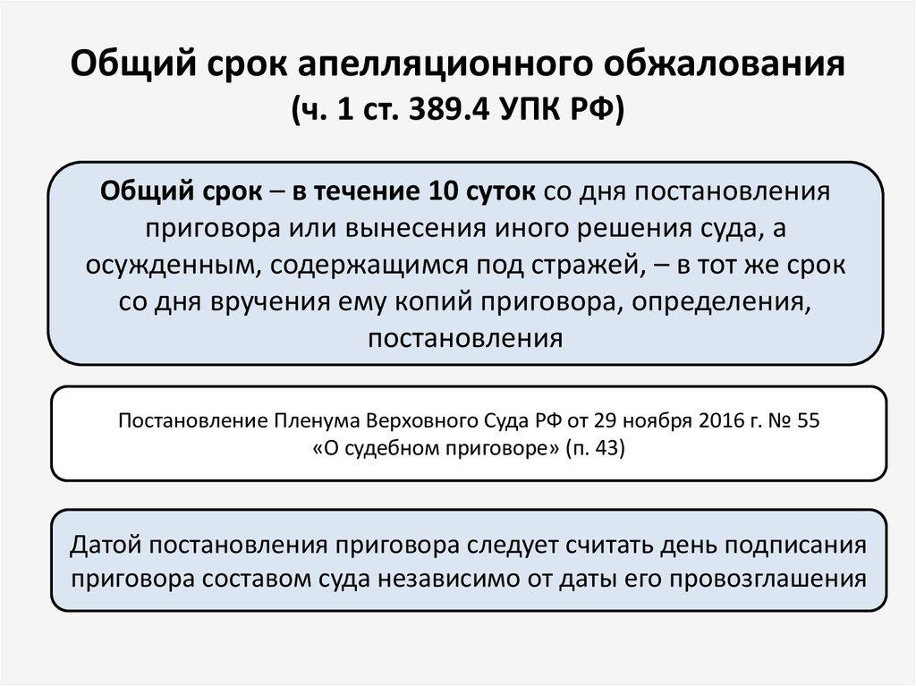 срок обжалования постановления по уголовному делу