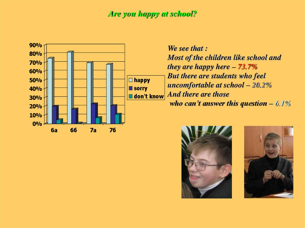 Are you happy at school?