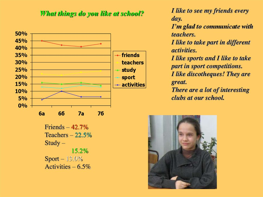 What things do you like at school?