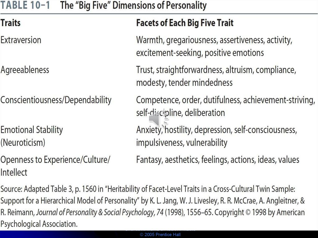 "TABLE 10–1 The ""Big Five"" Dimensions of Personality"