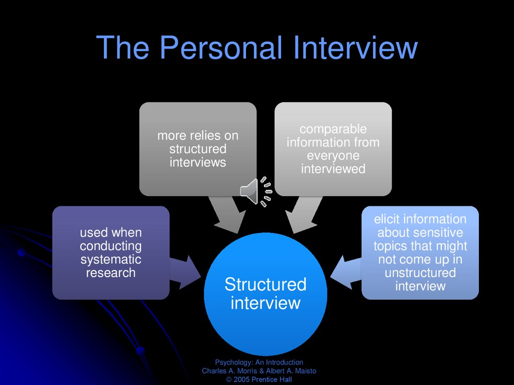The Personal Interview
