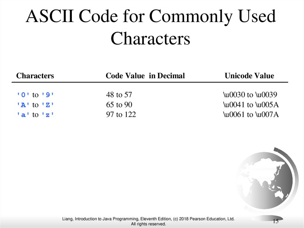 ASCII Code for Commonly Used Characters