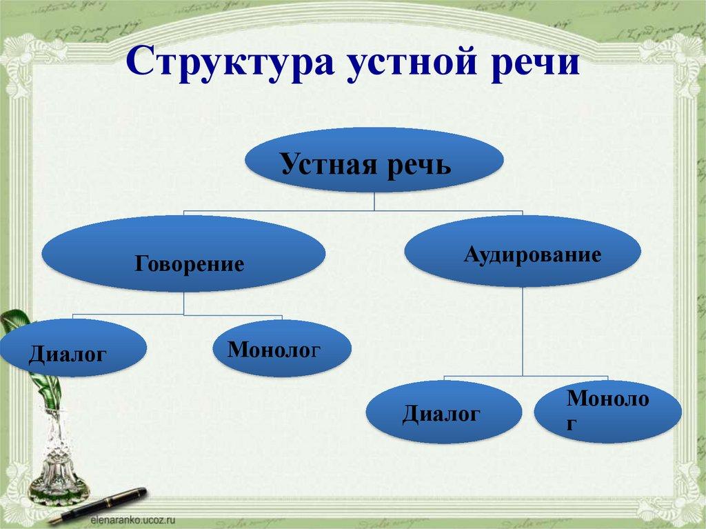 структура речи картинки расположилась самом