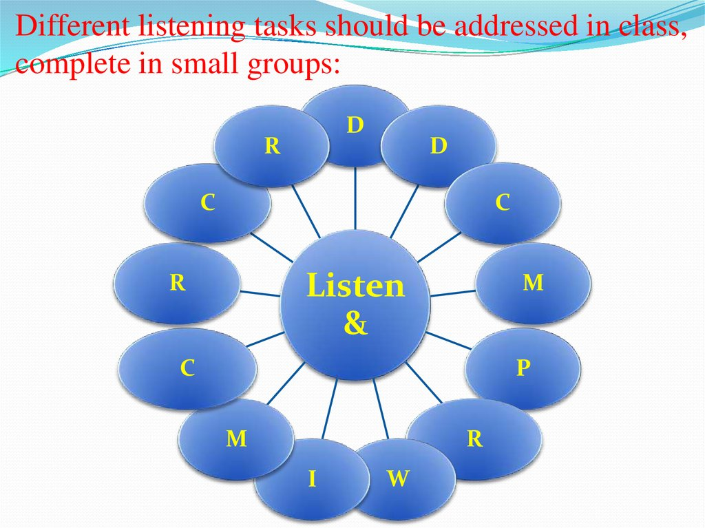 Different listening tasks should be addressed in class, complete in small groups: