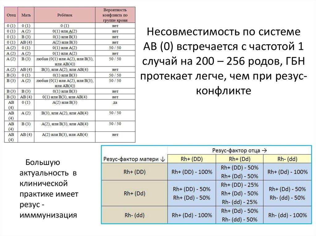 Результаты группе анализов по крови конфликт на онкологию крови анализ на мутацию