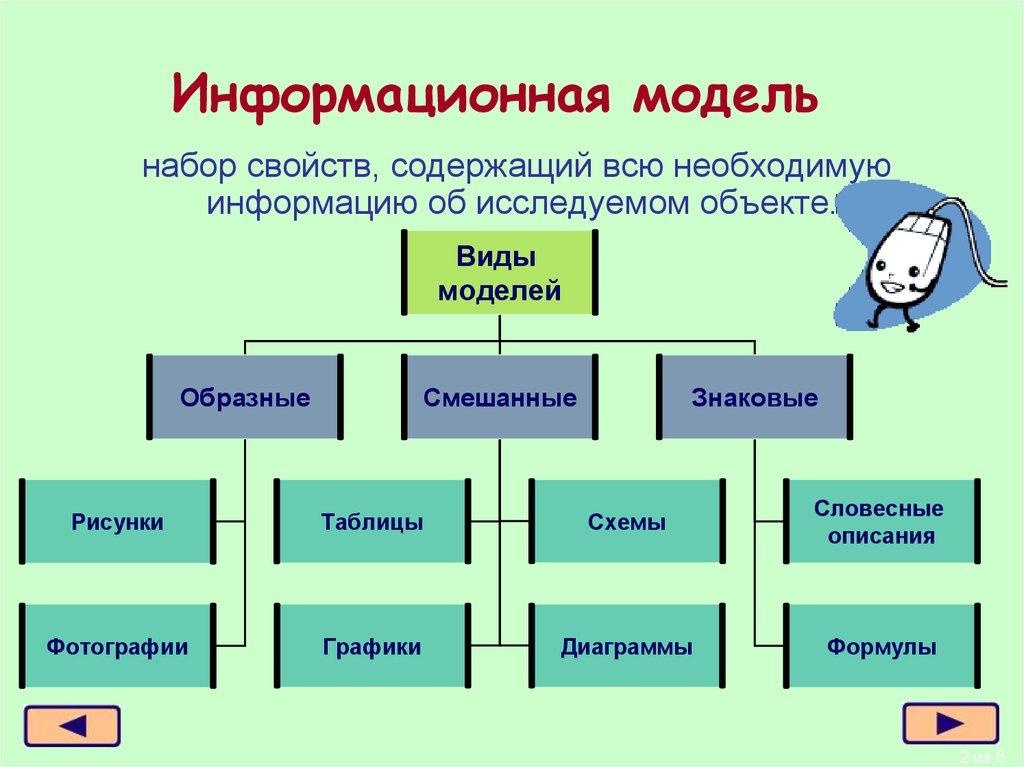 Информационная девушка модель объекта практическая работа девушка бегущая на работу