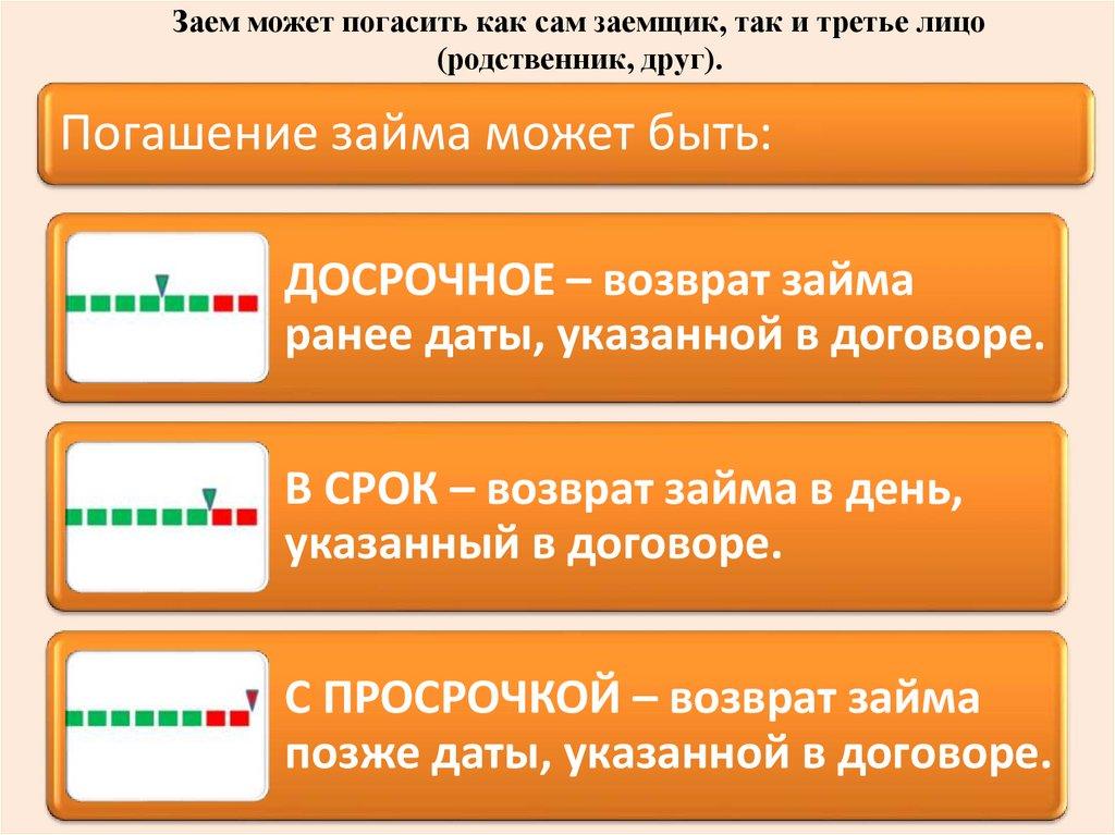 возврат погашение займа помощь в получении кредита в новосибирске с плохой кредитной истории отзывы
