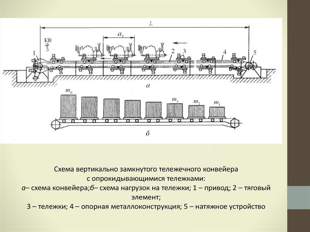 Подвесной конвейер недостатки устройство фольксвагена т2 транспортер