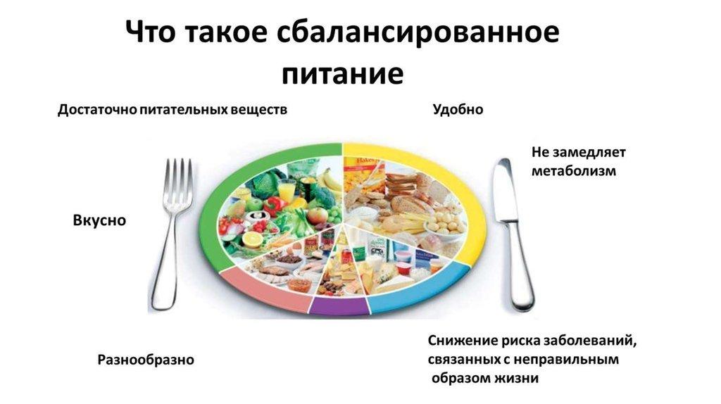 Сбалансированное Питание И Диеты.