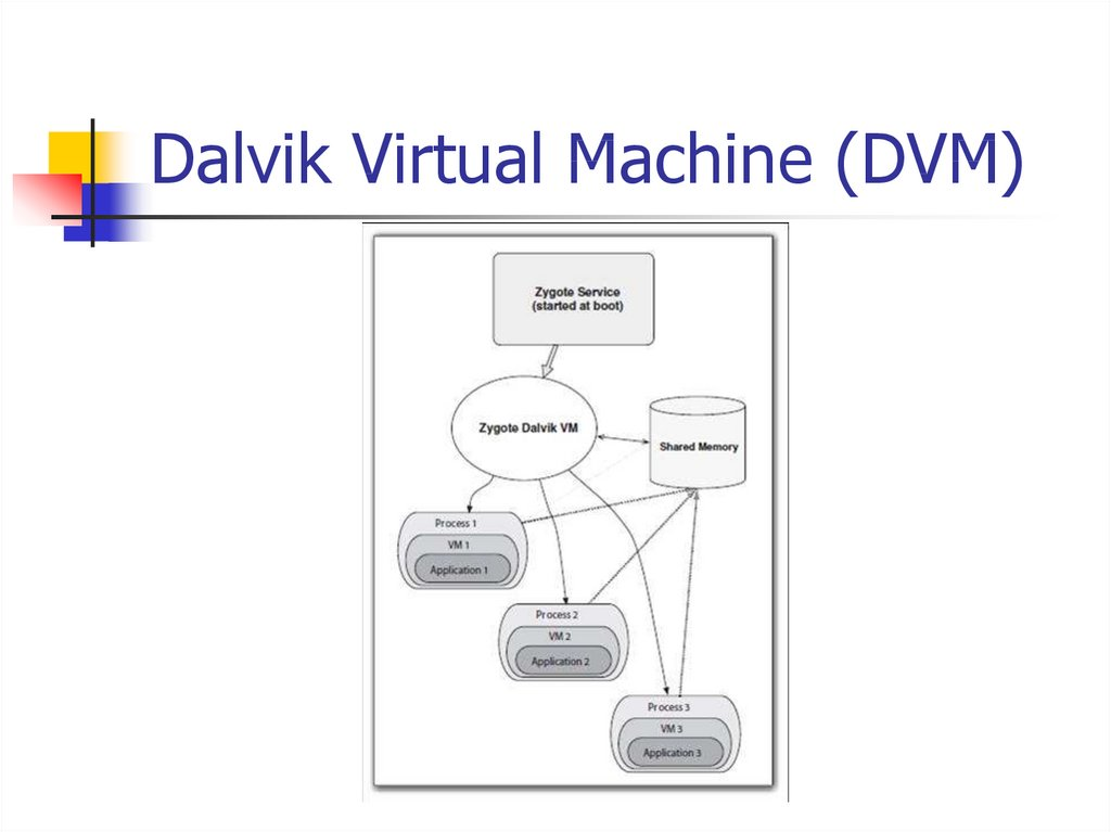 Dalvik Virtual Machine (DVM)