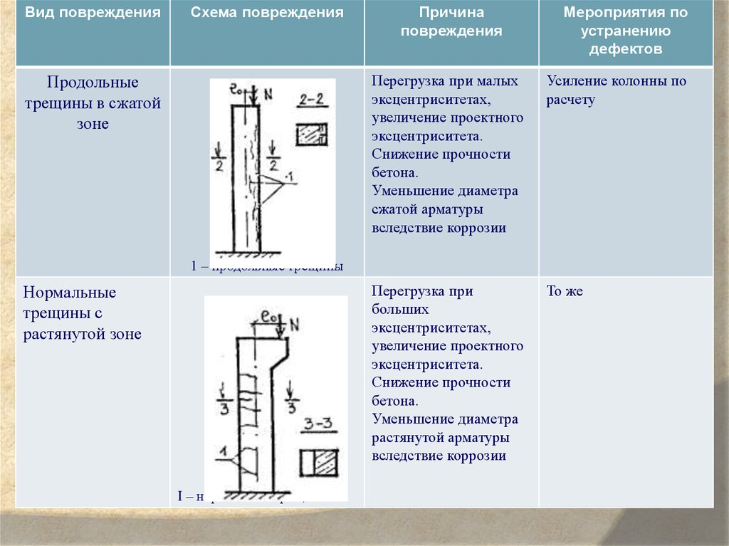 восстановление прочности бетона