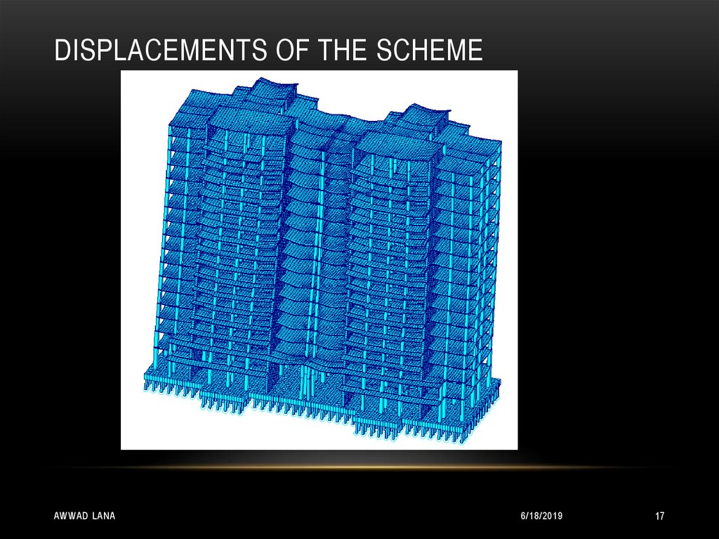 Displacements of the scheme