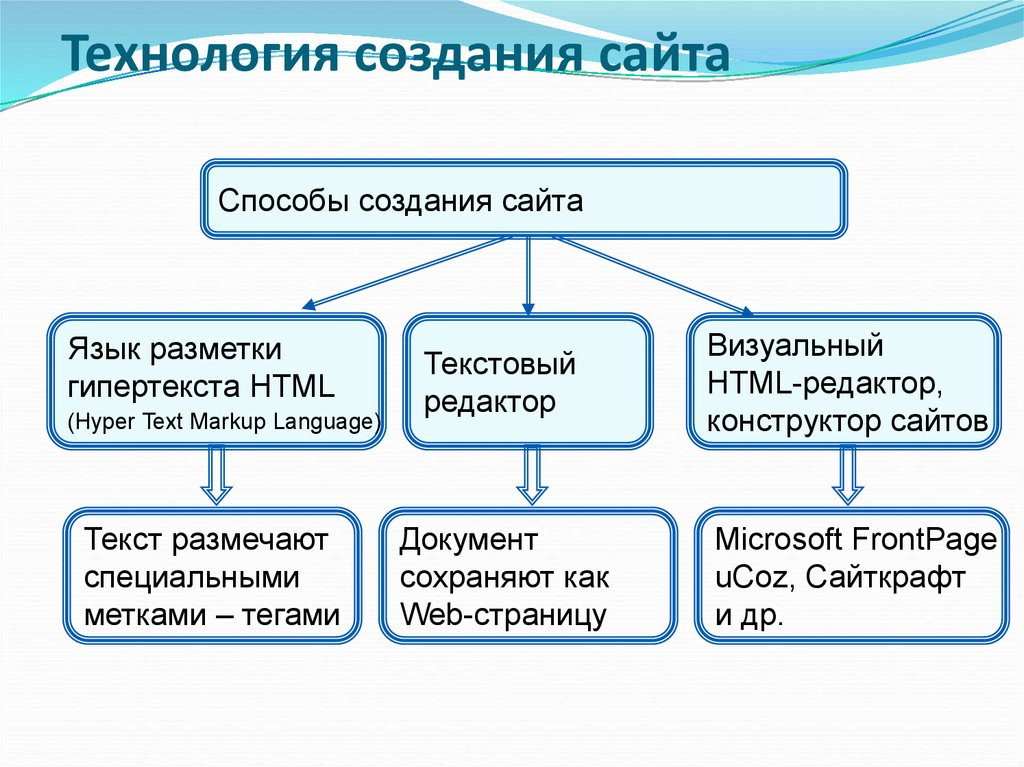 интернет сайт создание основы