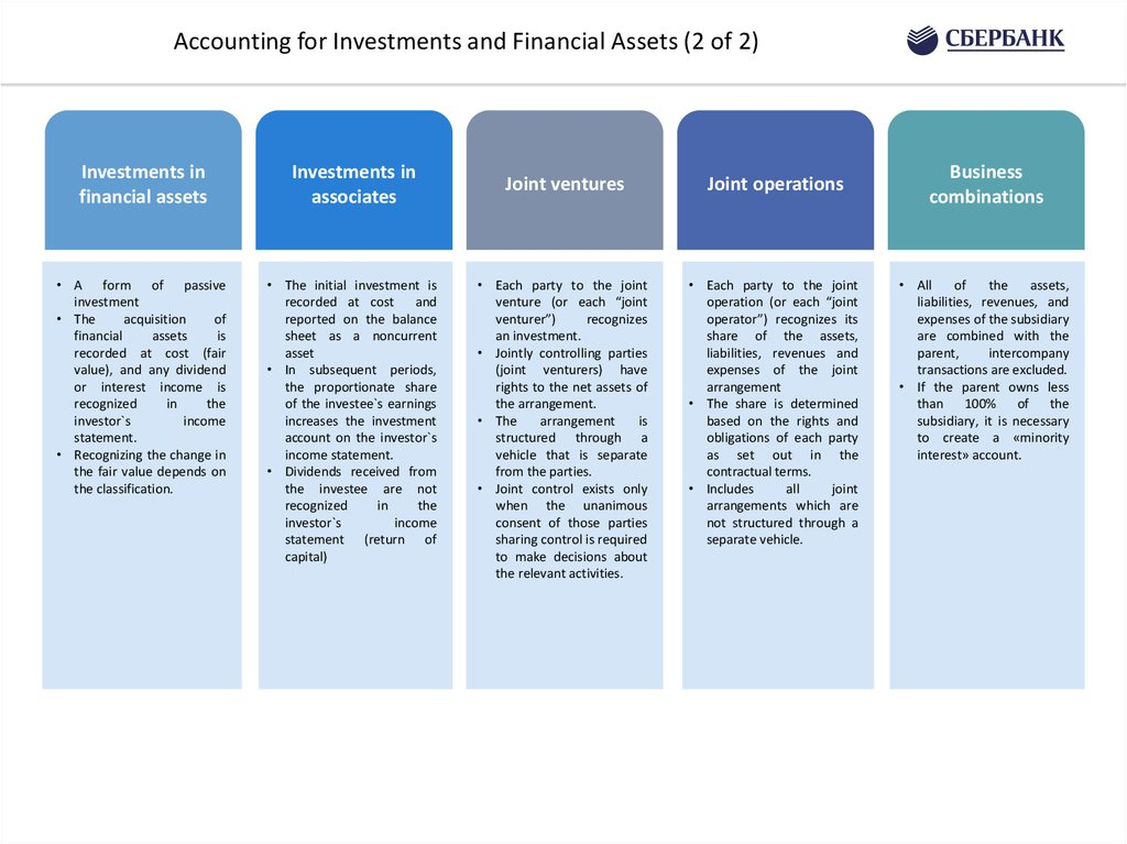 Accounting for Investments and Financial Assets (1 of 2)