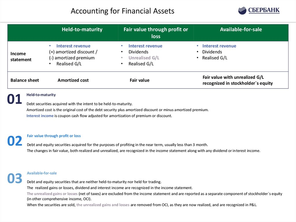 Accounting for Investments and Financial Assets (2 of 2)