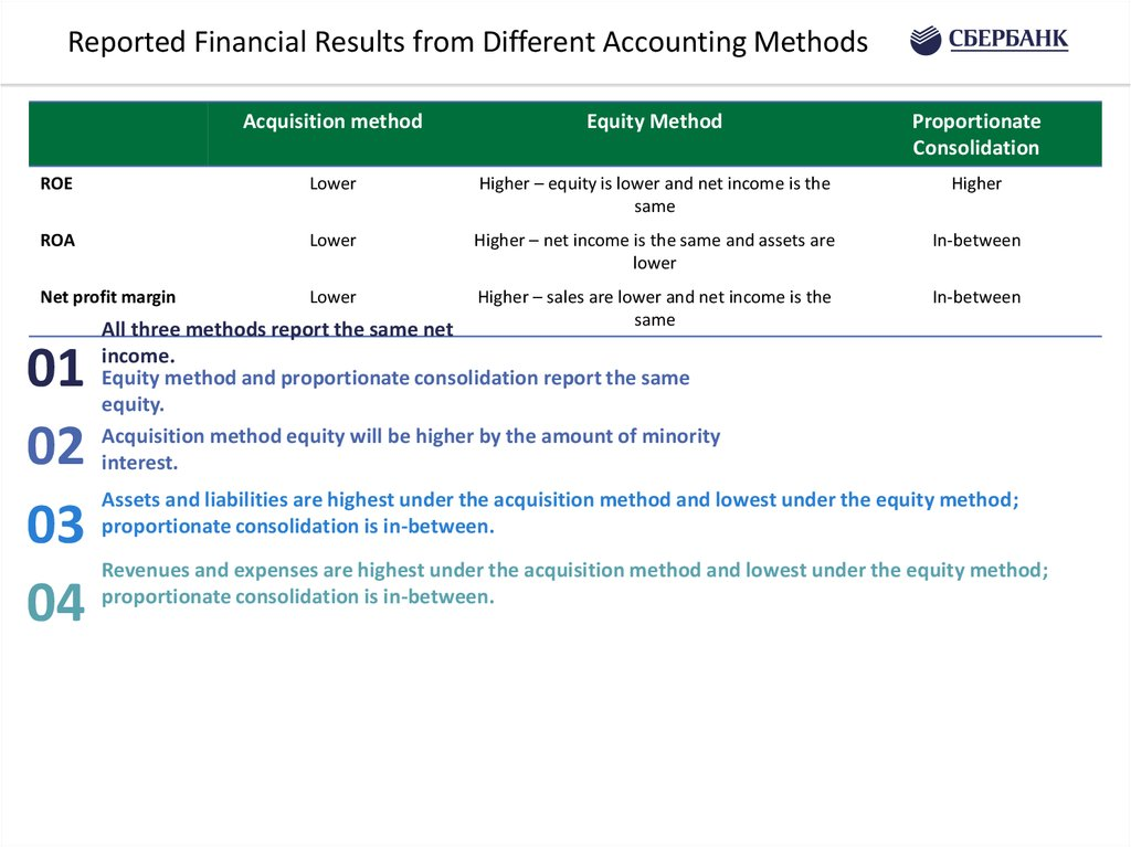 Accounting for Investments (2 of 2)