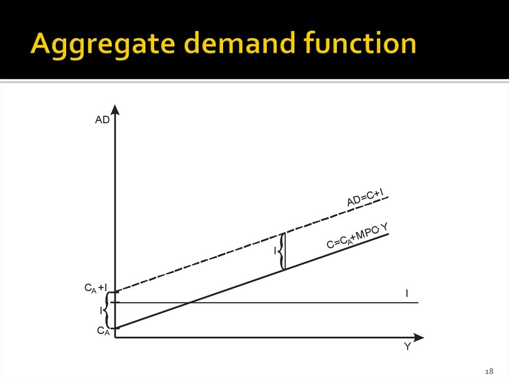 Aggregate demand function