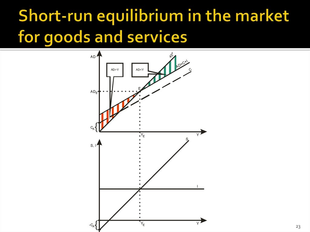 Short-run equilibrium in the market for goods and services