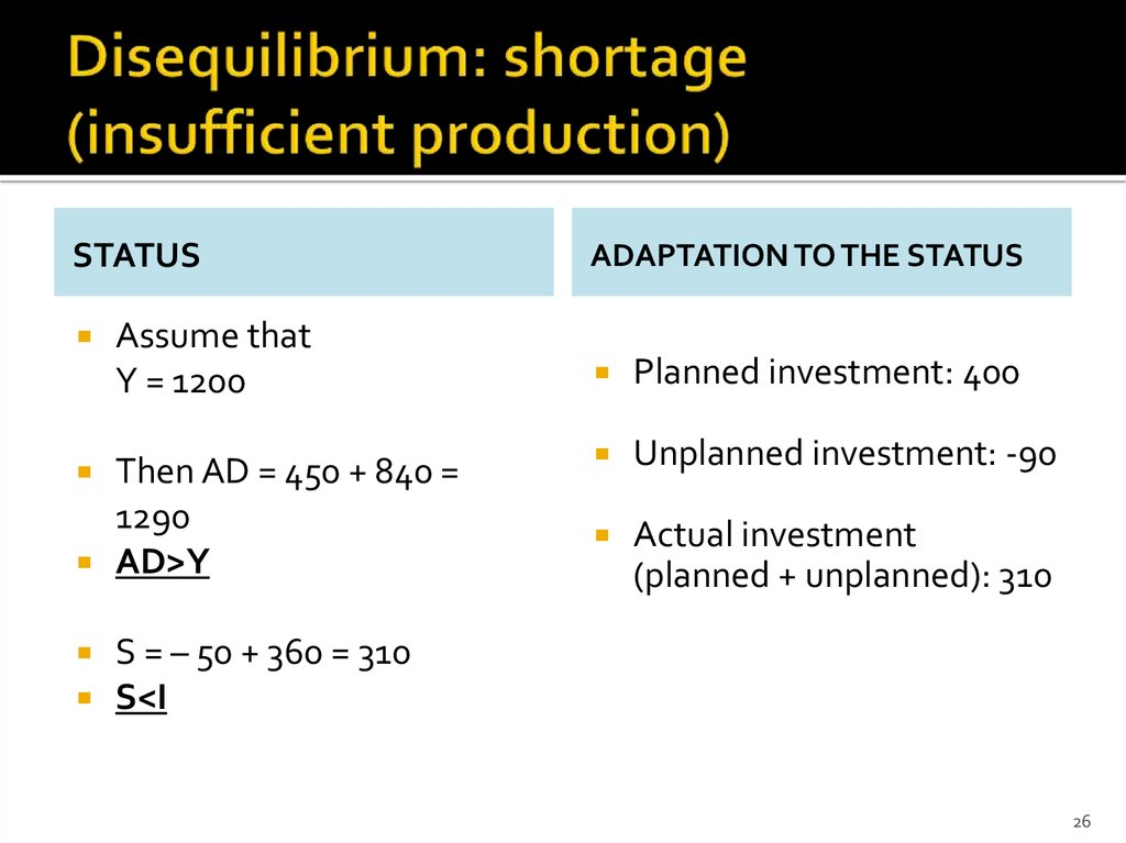 Disequilibrium: shortage (insufficient production)