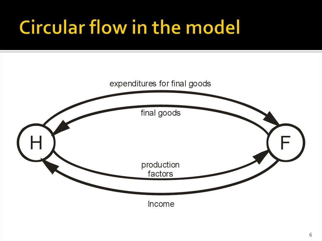 Circular flow in the model