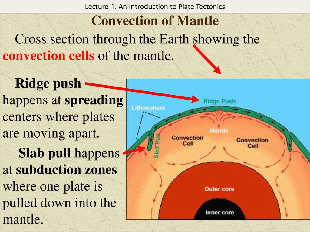 Convection of Mantle