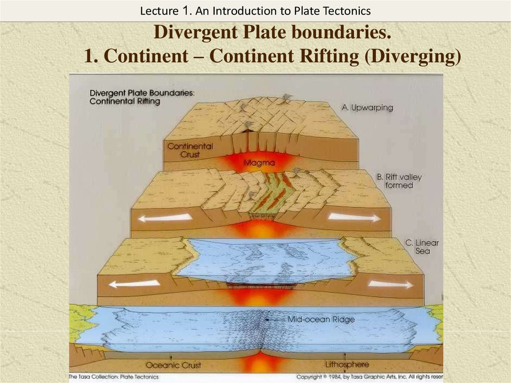 Divergent Plate boundaries. 1. Continent – Continent Rifting (Diverging)