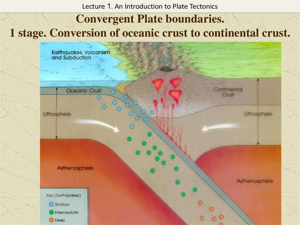 Convergent Plate boundaries. 1 stage. Conversion of oceanic crust to continental crust.