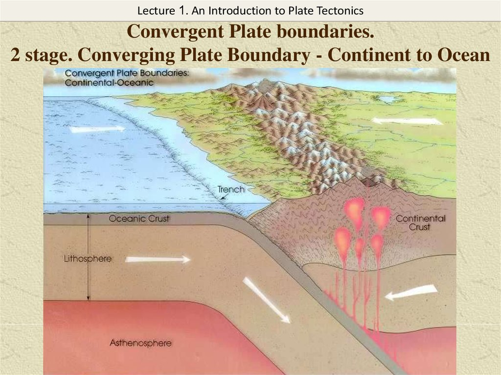 Convergent Plate boundaries. 2 stage. Converging Plate Boundary - Continent to Ocean