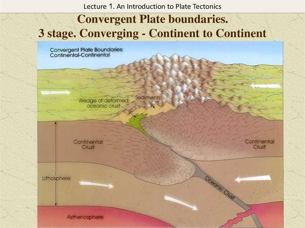 Convergent Plate boundaries. 3 stage. Converging - Continent to Continent