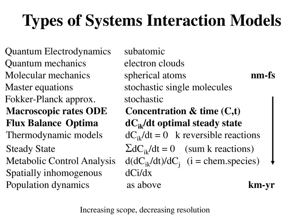 Types of Systems Interaction Models