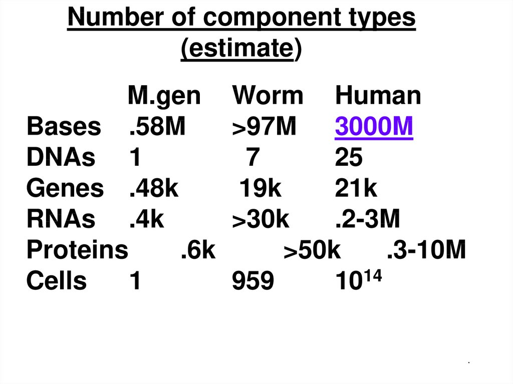 Number of component types (estimate)