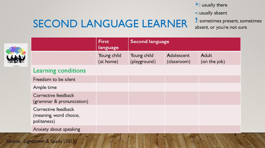 Second language learner