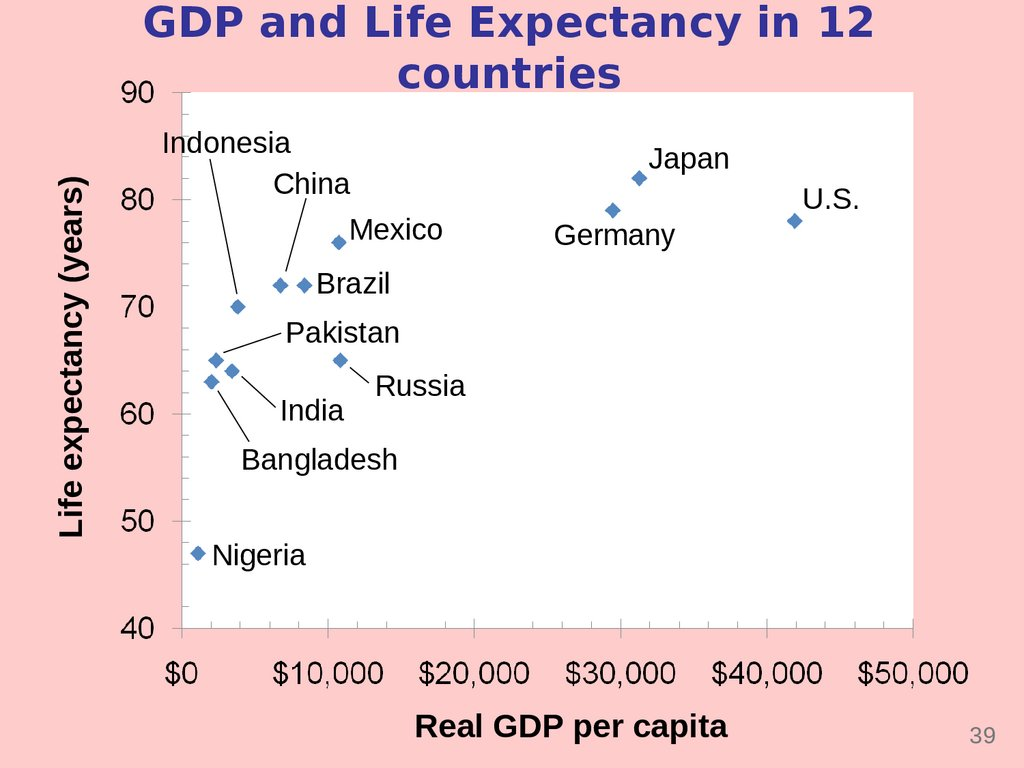 GDP and Life Expectancy in 12 countries