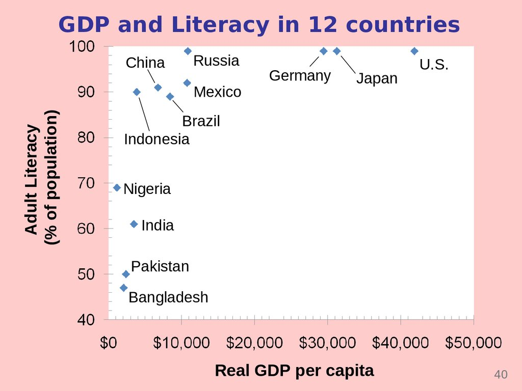 GDP and Literacy in 12 countries