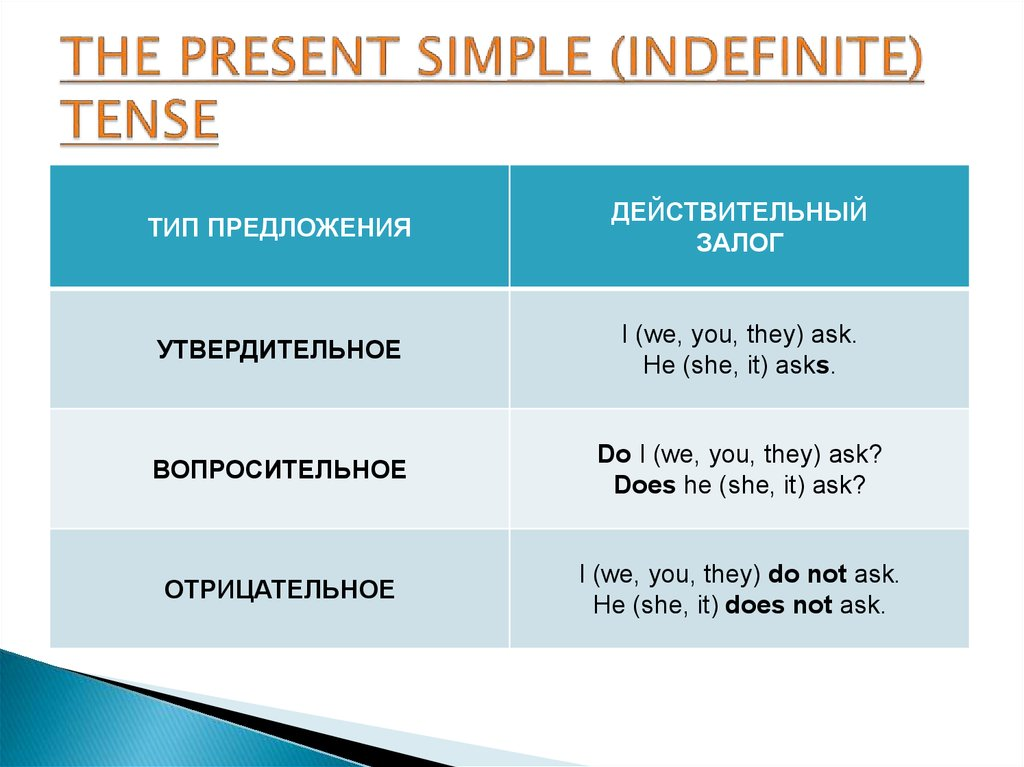 THE PRESENT SIMPLE (INDEFINITE) TENSE