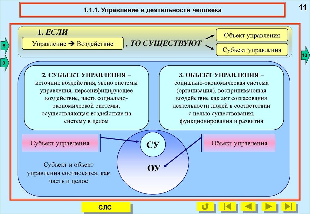 объект и субъект управления картинки