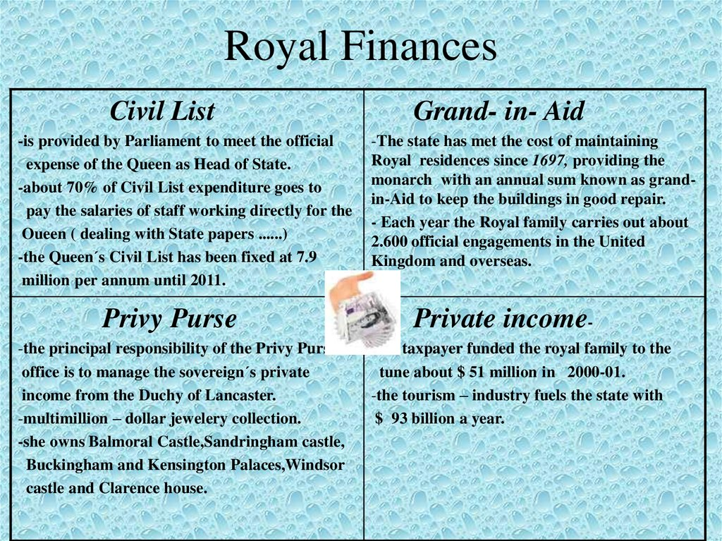 Royal Finances