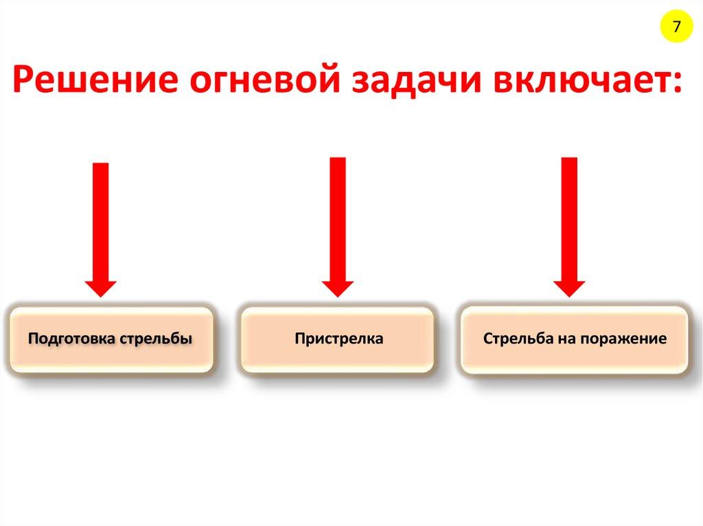 Огневая подготовка задачи с решениями решение задач с ответами маркетинг
