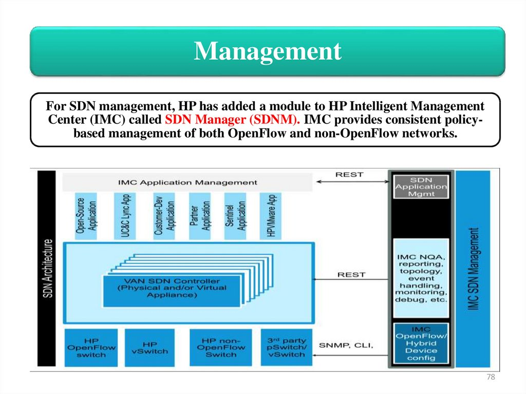 ntroduction to Software-defined Networking (SDN) - презентация онлайн