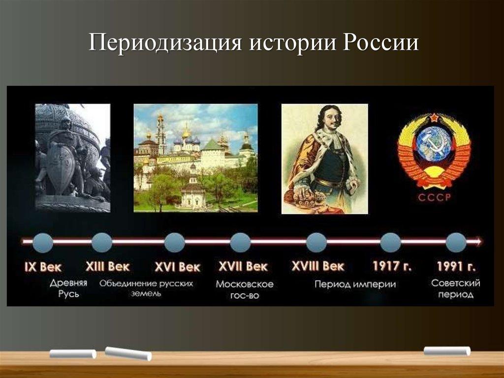 картинки год-событие хронология